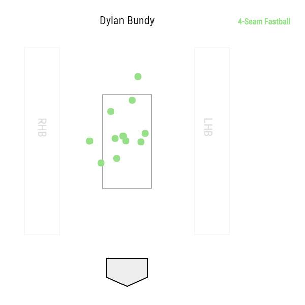 dylan-bundy-balitmore-orioles-2016-fastball-home-runs