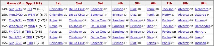 Marlins most recent lineup: Chisholm Jr. (2B), De La Cruz (CF), Sanchez (RF), Brinson (LF), L. Díaz (1B), Fortes (DH), Panik (2B), Alvarez (3B), Alvarez (C).