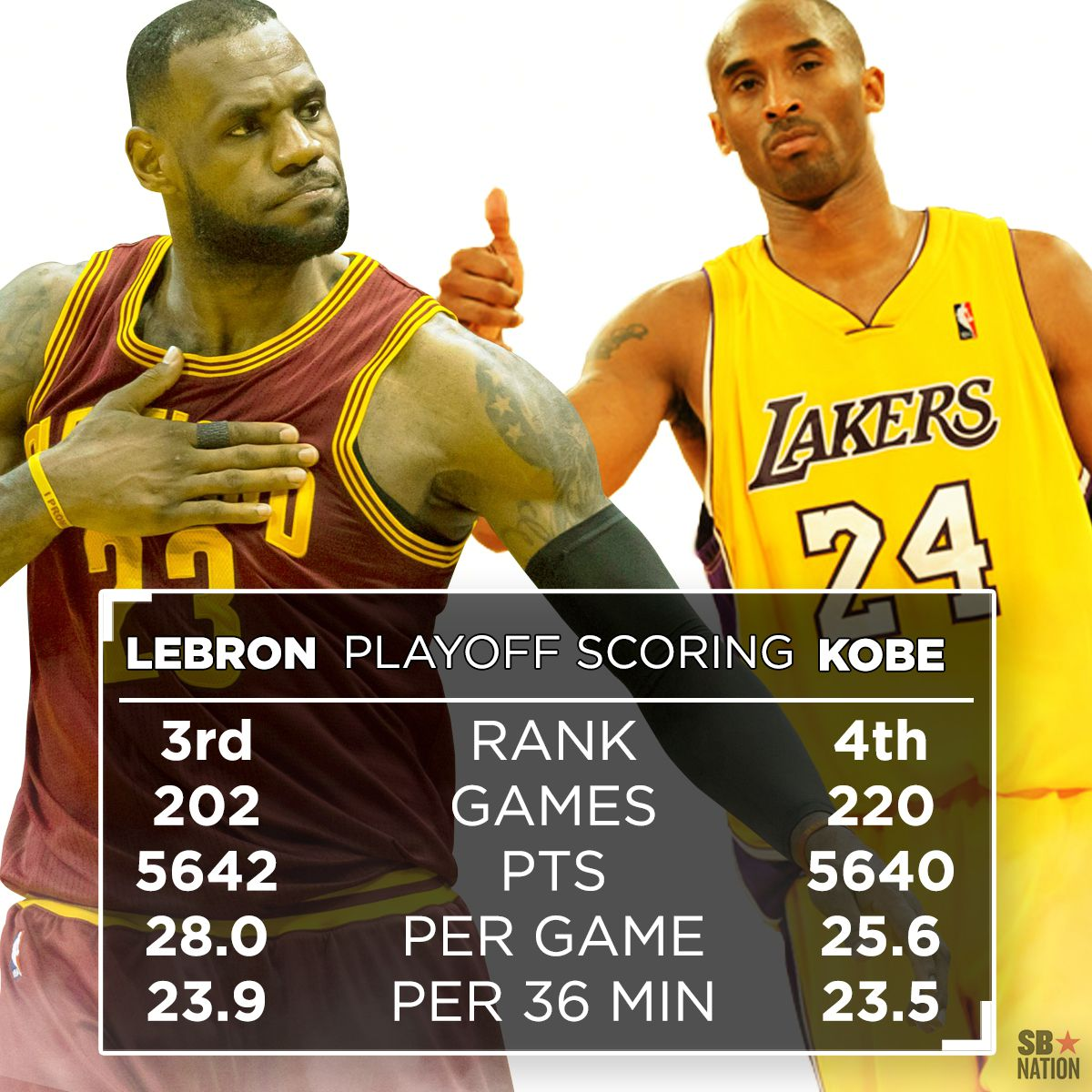 lebron v kobe Head-to-head comparison between the nba stars lebron james and kobe  bryant that includes championships won, honors and awards obtained, regular.