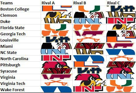 If Big Ten moves to eliminate divisions, ACC should quickly