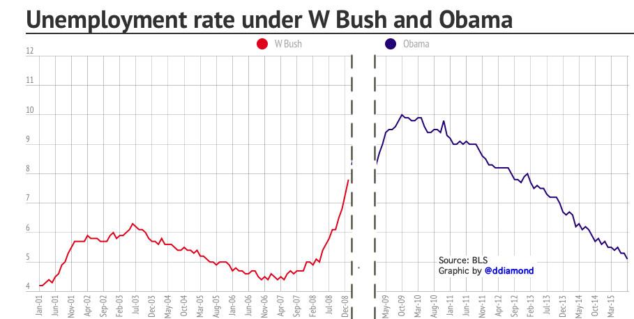 The unemployment rate doubled under Bush  It's fallen by