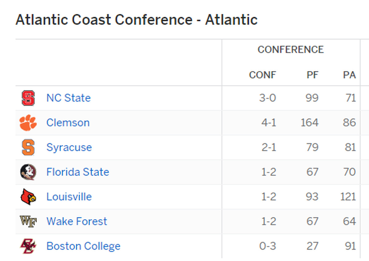 Nc state is in sole possession of 1st place in the acc atlantic syracuse wonderful place great football team beat clemson by a hair on friday night doesnt really alter the division math because if clemson wins out malvernweather Choice Image