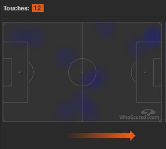 Vietto heat map vs. Benfica