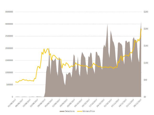 Chart of Monero price correlatign with coin-miner malware detections