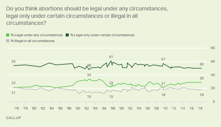 """50% of Americans think that abortion should only be """"legal under certain circumstances."""" 29% think it should be legal under all circumstances and 18% believe it should be wholly illegal."""