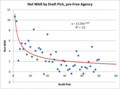 Graph: Net WAR by Draft Pick, pre-Free Agency from 1991 through 2005