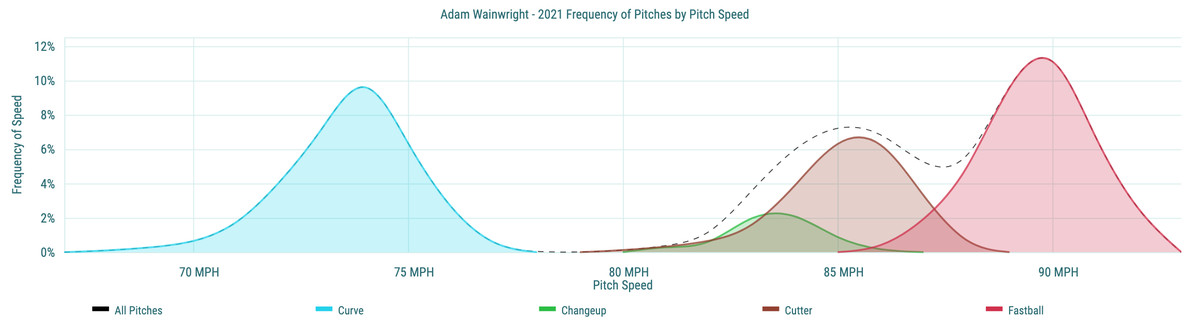 Adam Wainwright- 2021 Frequency of Pitches by Pitch Speed
