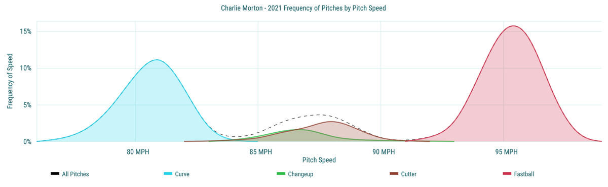 Charlie Morton- 2021 Frequency of Pitches by Pitch Speed