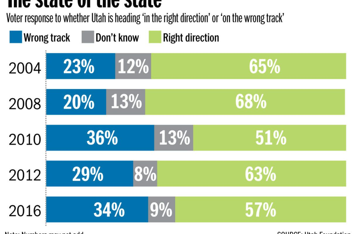 Utah voter priorities shifting to reflect concern with