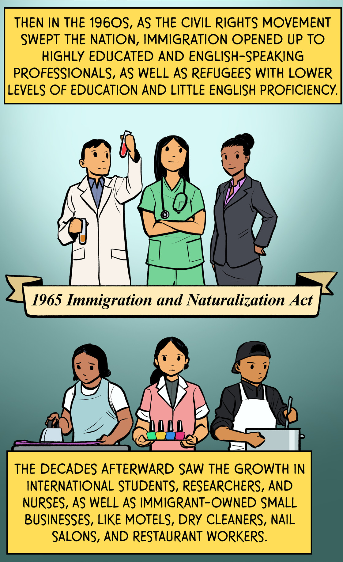 Then, in the 1960s as the civil rights movement swept the nation, immigration opened up to highly educated and English-speaking professionals, as well as refugees with lower levels of education and little English proficiency. The decades afterward saw the growth in international students, researchers, and nurses, as well as immigrant-owned small businesses like motels, dry cleaners, nail salons, and restaurant workers.