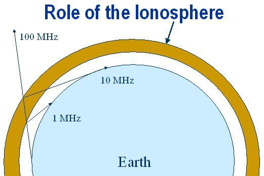 elf ionosphere