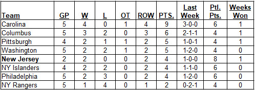 Metropolitan Division Standings on 10-13-2018 after all Metro games were completed.