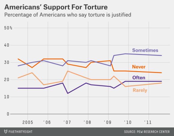 torture public support