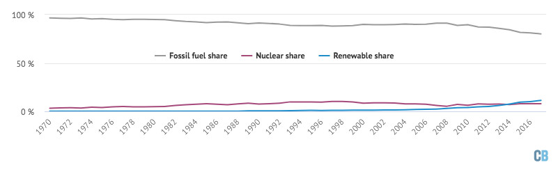 The United Kingdom still gets most of its energy from fossil fuels.