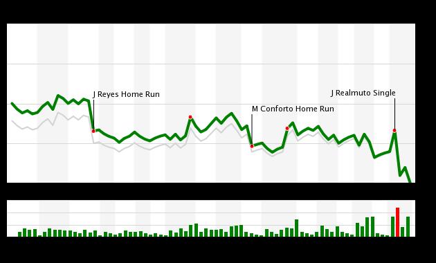 Mets vs Marlins WPA Chart, 8/12/18