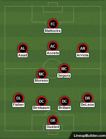 D.C. United lineup versus Atlanta United