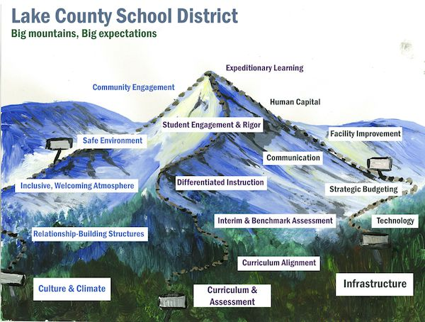 """Lake County's turnaround """"mountain"""" with paths up the mountain indicating the district's focus areas for improvement. It was painted by a West Park Elementary art teacher."""