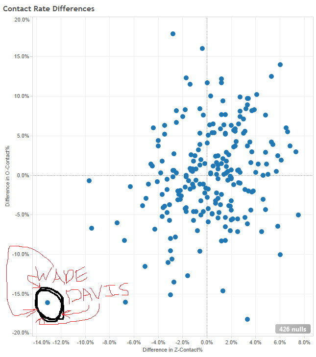 wade davis contact rate differences