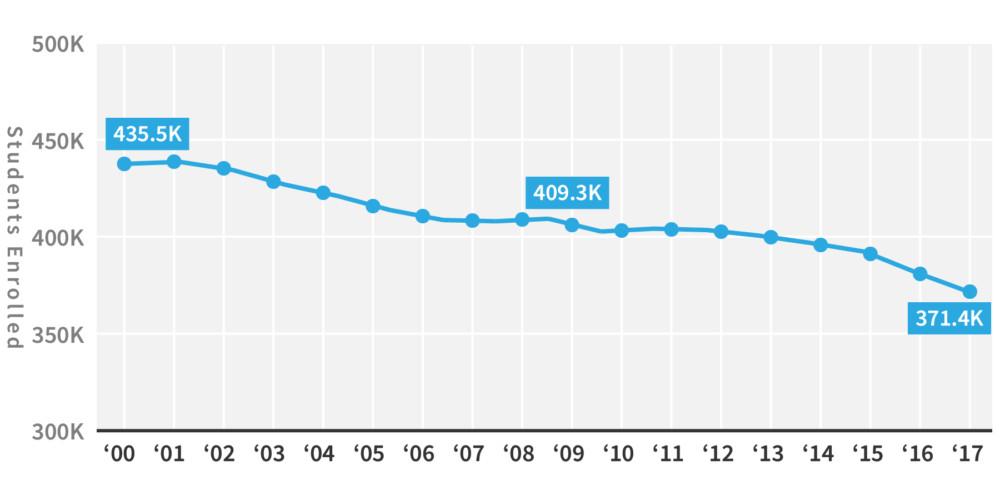 Enrollment is declining at Chicago Public Schools.