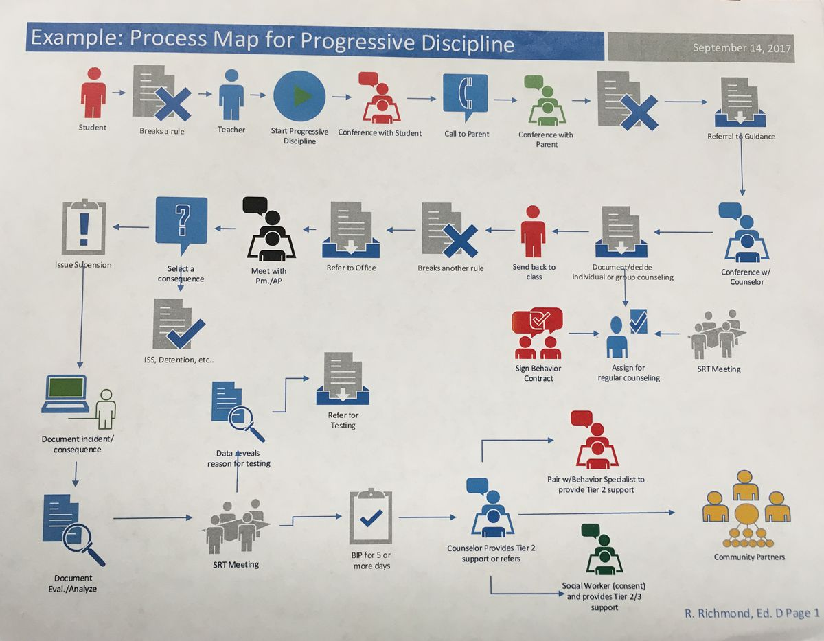 """This """"progressive discipline"""" chart is being implemented in schools with the help of behavior specialists."""