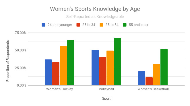 Clustered bar graph showing: fans age 25–34 are least knowledgeable about women's sports, while fans 55 and older are most knowledgeable.