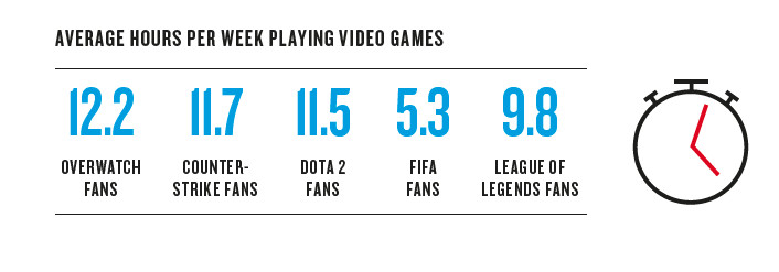 Overwatch fans play 12.2 hours of games per week, while Counter-Strike and Dota2 fans only play around 11 hours.