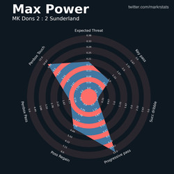 Max Power provides a good alternative to Leadbitter in build-up play, but Sunderland most not rely on their right-back to dictate the game