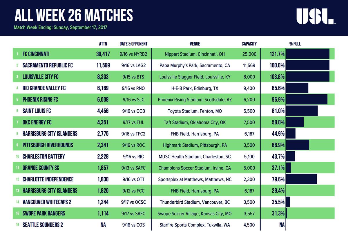 Week 26 USL Attendance