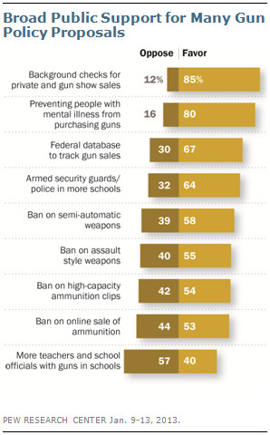 A chart showing support for gun control measures.