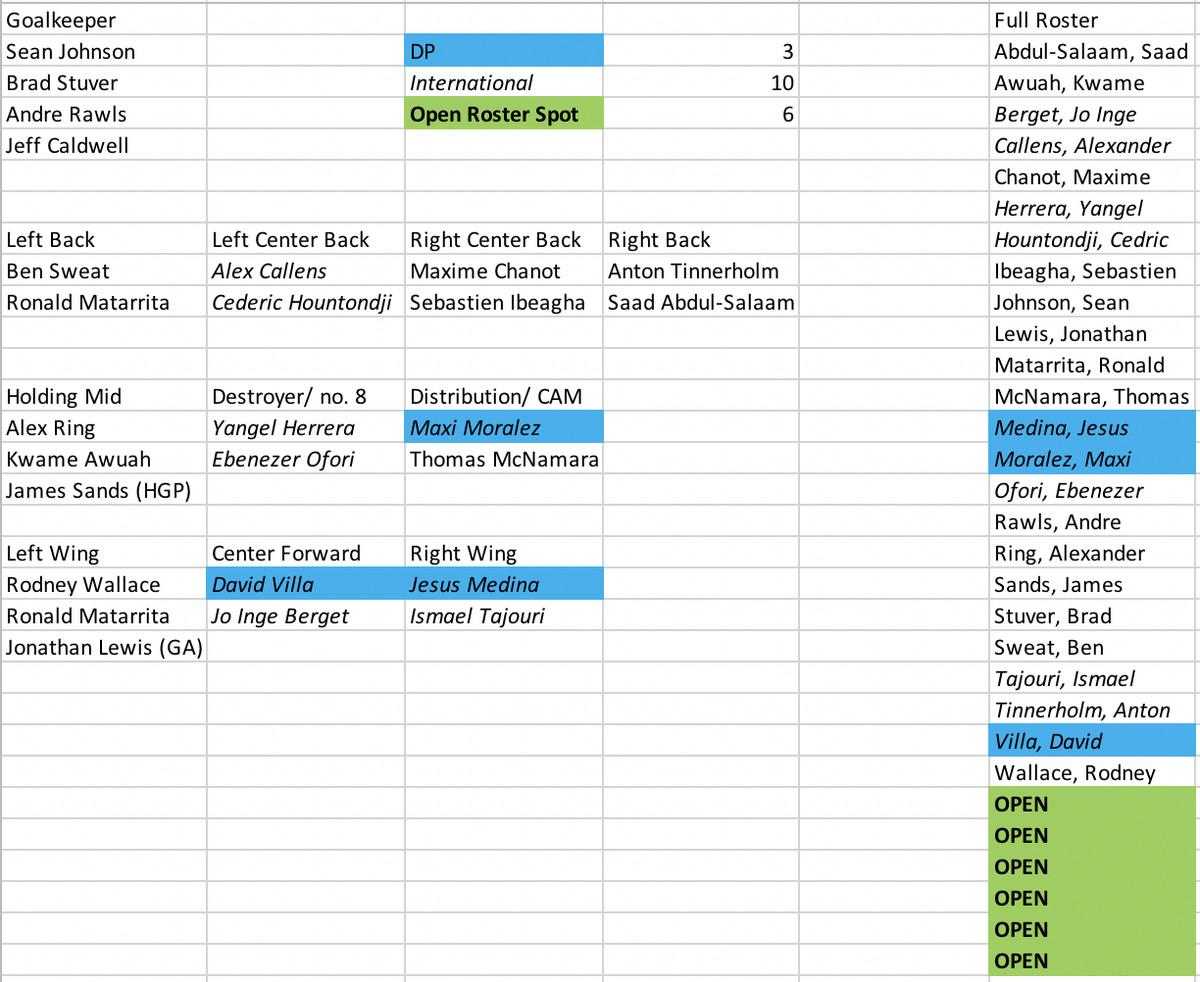 NYCFC Depth Chart Update: Week 2 - Hudson River Blue