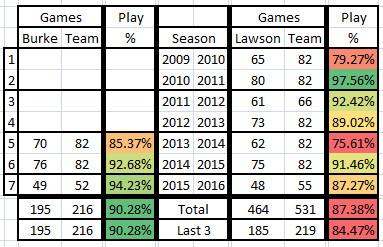 2015 2016 Trey Burke Ty Lawson - Health Game Percentages