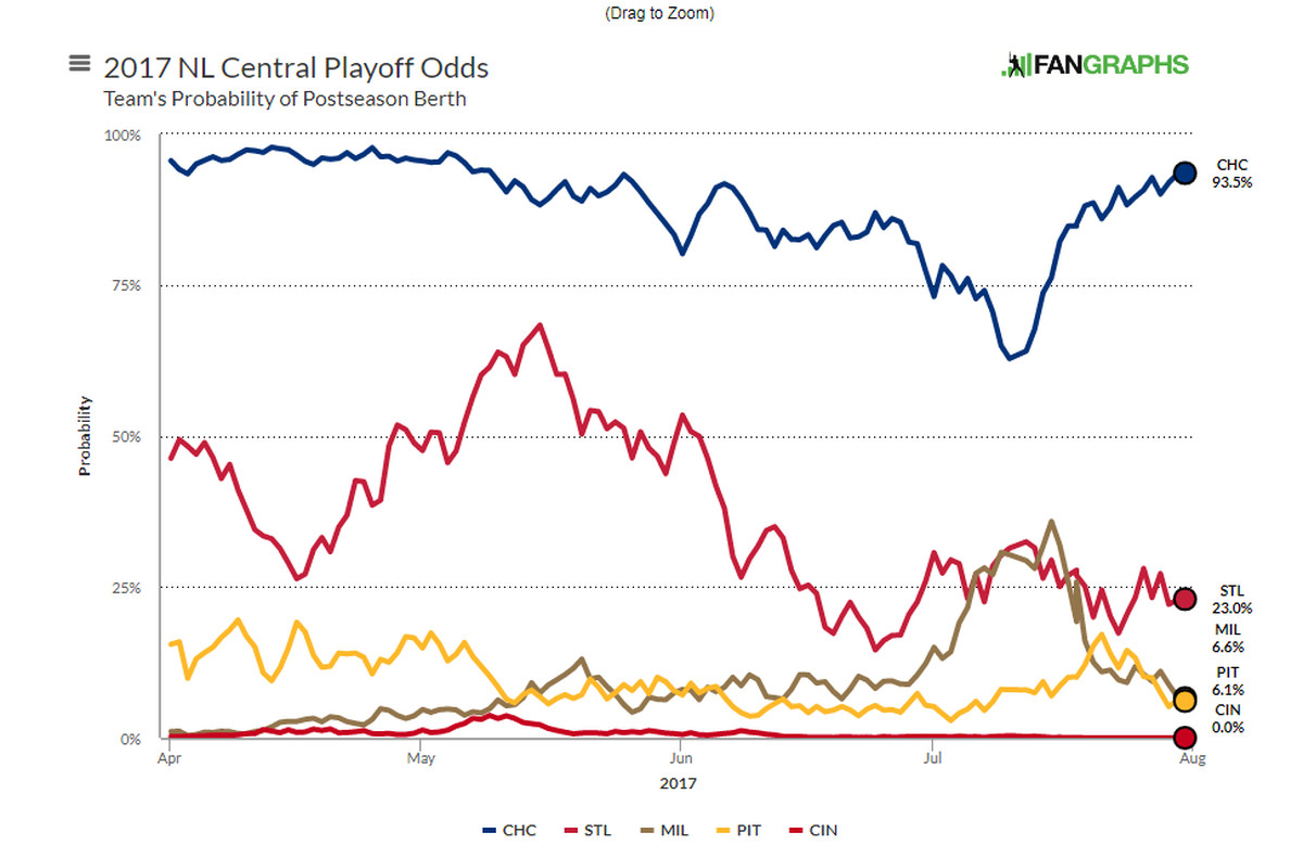 MLB trade deadline: How the Cubs and their N.L. Central rivals fared ...