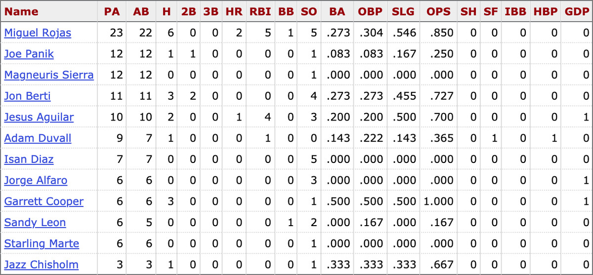 MLB career stats for active Marlins players against Zack Wheeler