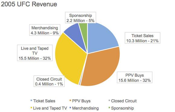 2005 Revenue