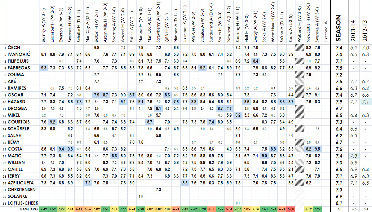 2014/15 Player Ratings - Swansea A