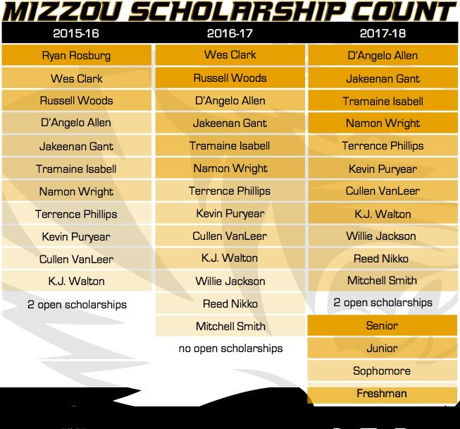 Mizzou Scholarship Count 12062015