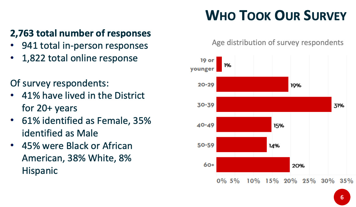 A slide showing a bar graph of the ages of survey respondents and describing other respondent demographics such as gender and race.