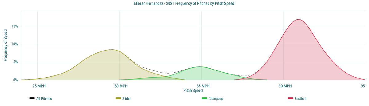 Elieser Hernandez- 2021 Frequency of Pitches by Pitch Speed