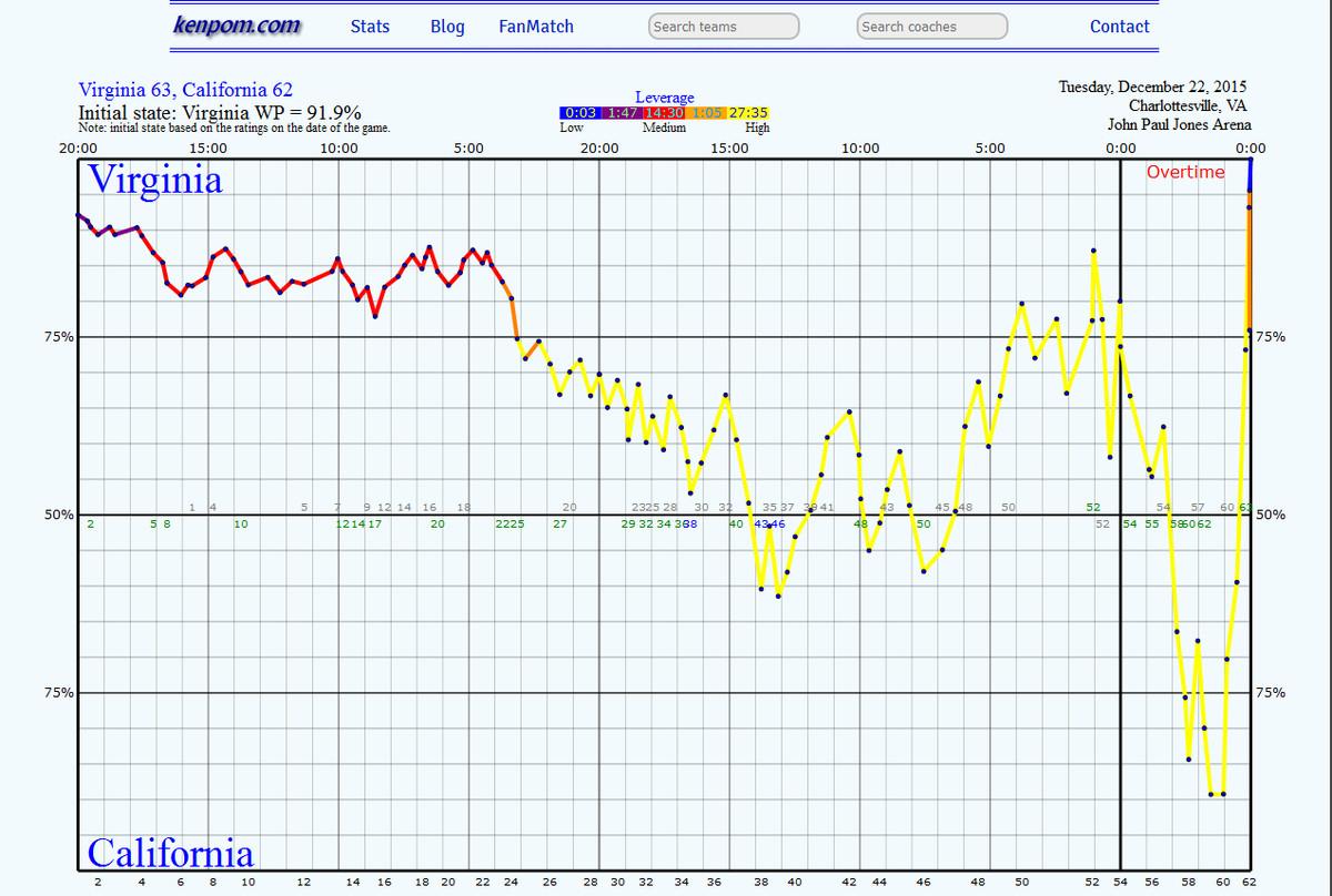 Cal win pct graph