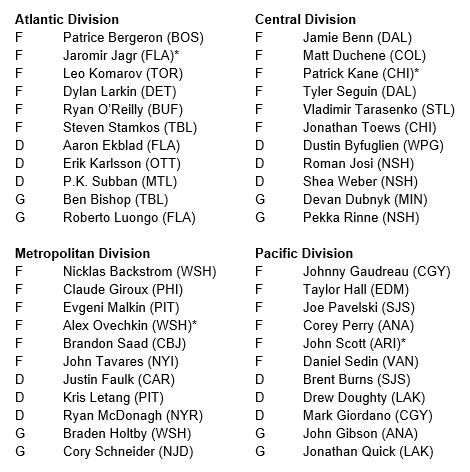 2016 All-Star Roster