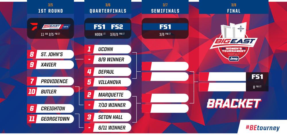 2021 Big East women's basketball tournament bracket