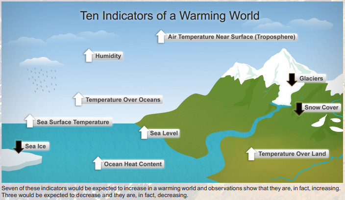 NOAA -- indicators of a warming world
