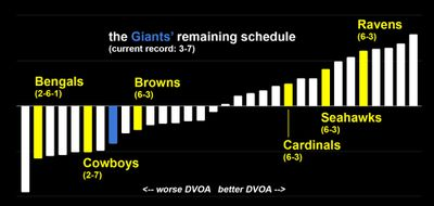 Chart: DVOA of Giants' remaining opponents.