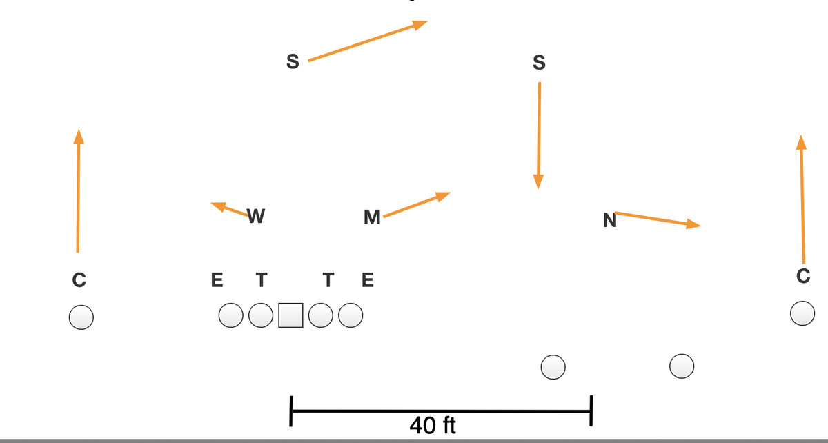 College football cover 3 buzz diagram