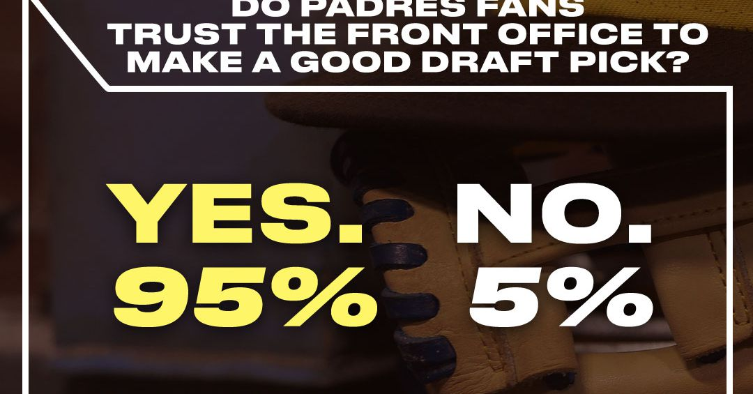 c9e0dfb0489 SB Nation Fan Pulse  95% of fans trust the Front Office to make a good  draft pick. San Diego Padres logo