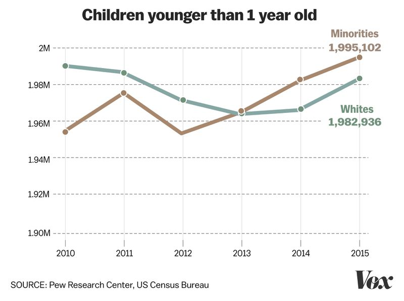 CHILDREN_YOUNGER White threat in a browning America