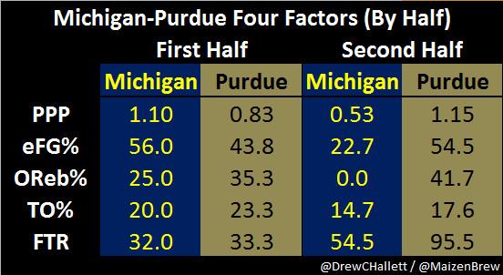 Michigan-Purdue Four Factors (By Half)