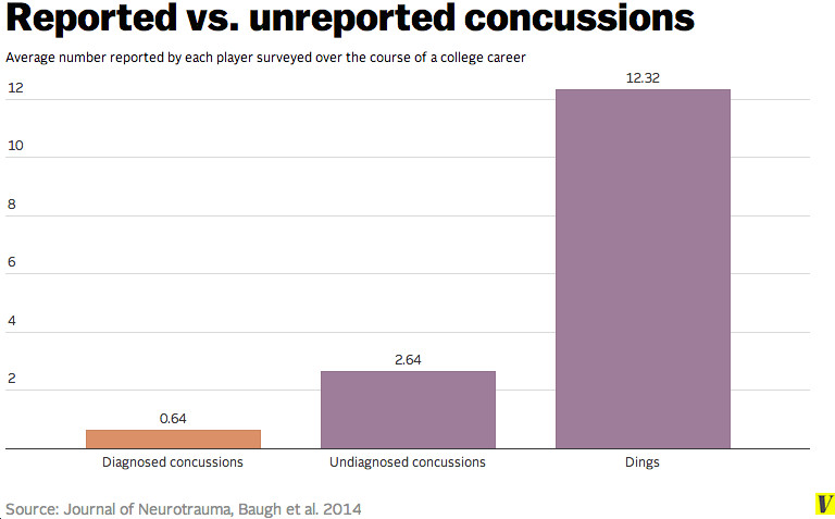 new concussion chart