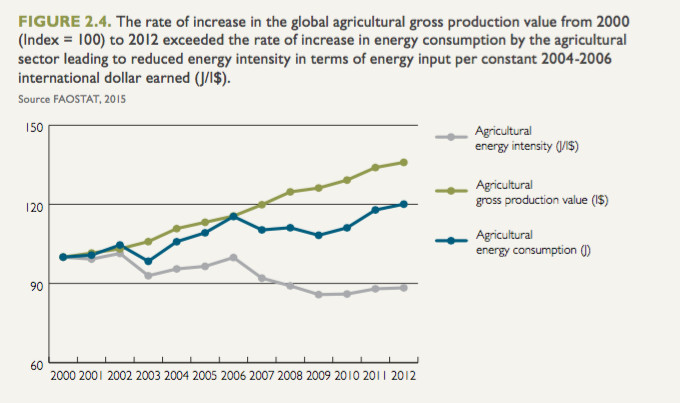 Figure 2.4: The rate of increase in global agricultural gross production value from 2000 to 2012 ...