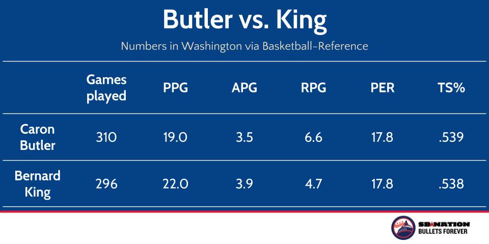Bernard vs. Butler